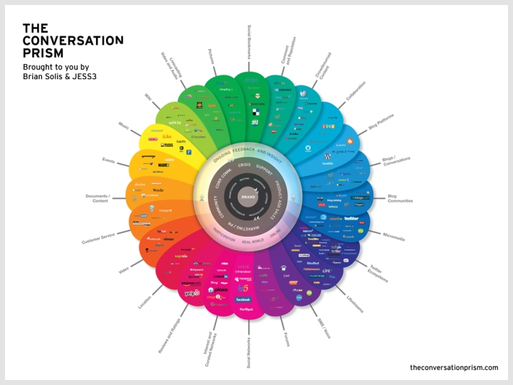 theconversationprism