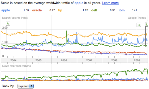 Search volume for 5 major IT companies