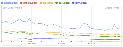 Website traffic for 5 major IT companies