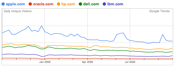 Website traffic for 5 major IT companies